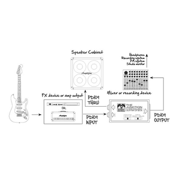 Palmer PDI-09 Passive DI Box for Guitar