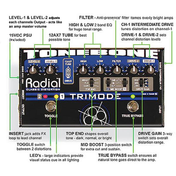 TriMode.3