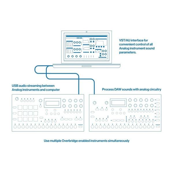 Elektron Digitakt Drum Computer & Elektron Analog Heat - Overbridge Technology