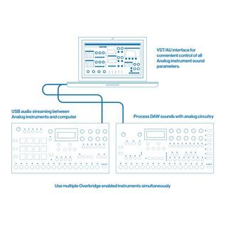 Elektron Digitakt Drum Computer and Sampler overbridge