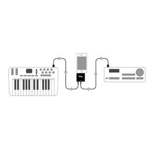 IK Multimedia iRig MIDI for iPhone MIDI Interface