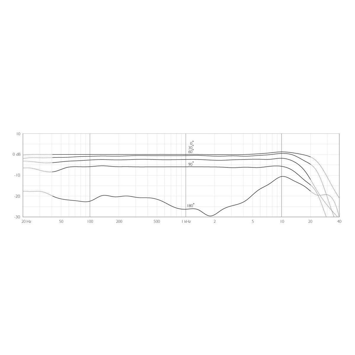Studiomikrofoner Side 21 | Gear4music