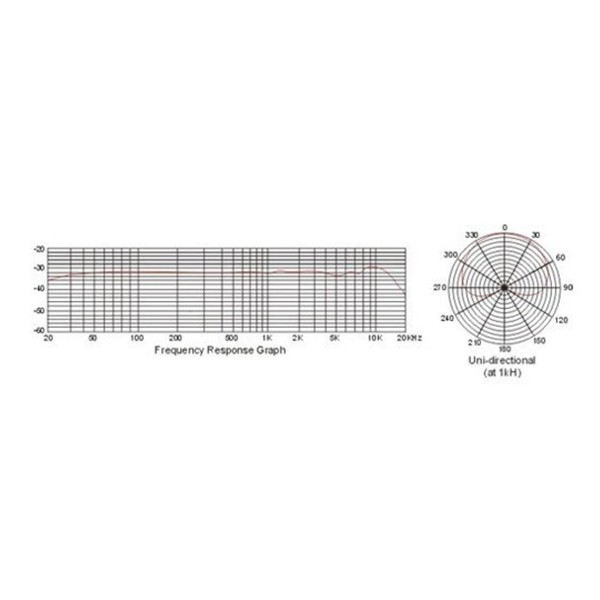 MC1 Condenser Microphone by Gear4music - Frequency Response Graph