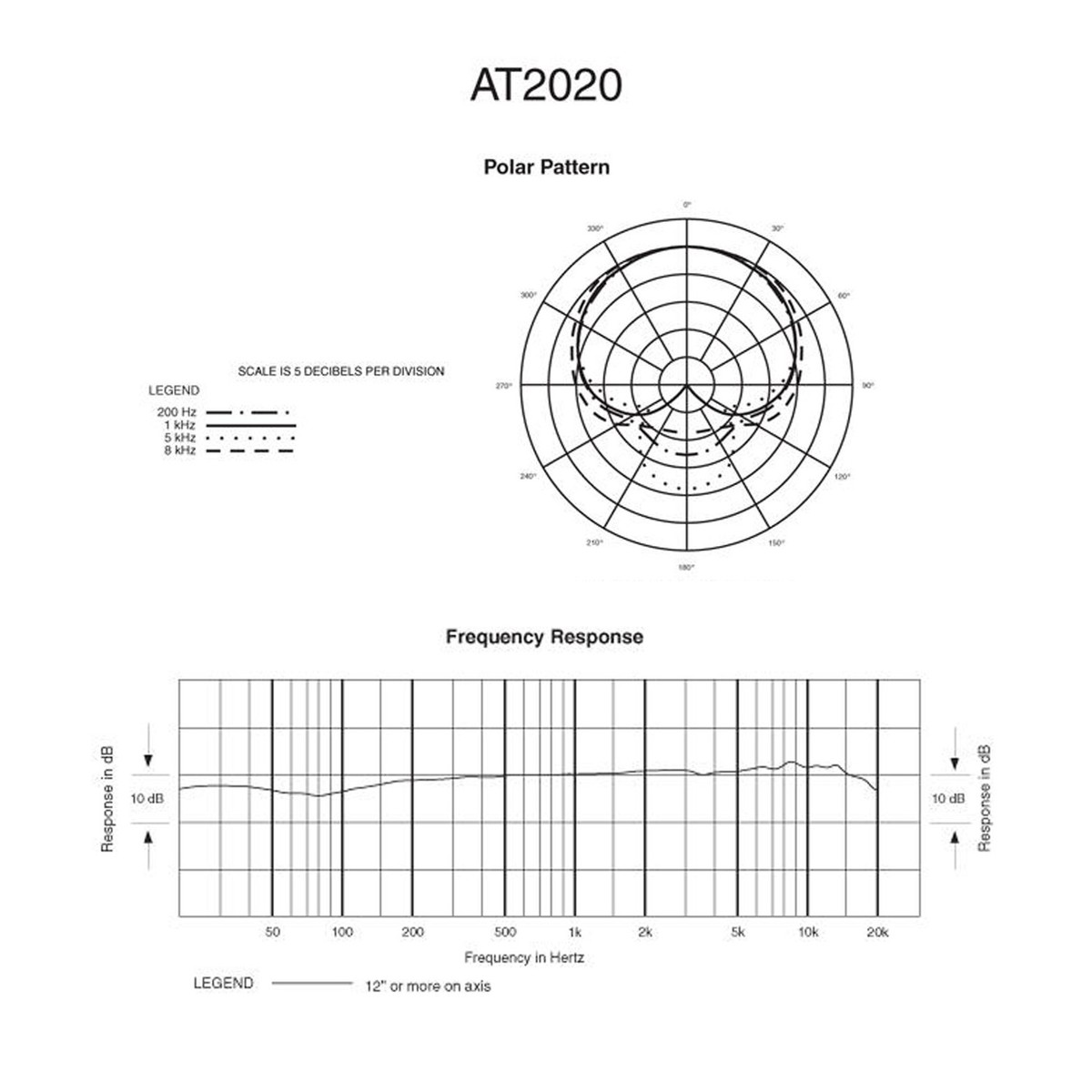 Audio Technica At2020 Cardioid Condenser Microphone At Gear4music Xtal Wiring Diagram Polar Pattern And Frequency Response Loading Zoom