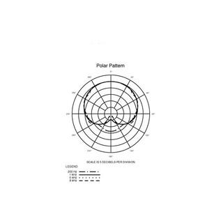 Audio Technica PRO 70: Polar Pattern