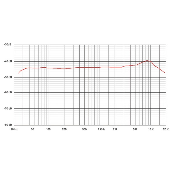 Sontronics STC-1 Cardioid Condenser Microphone - Frequency Graph