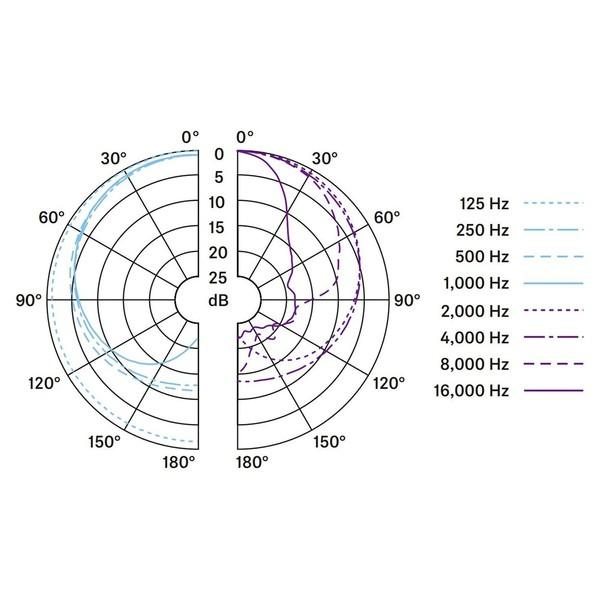 Sennheiser e602 II Dynamic Instrument Microphone, Polar Pattern