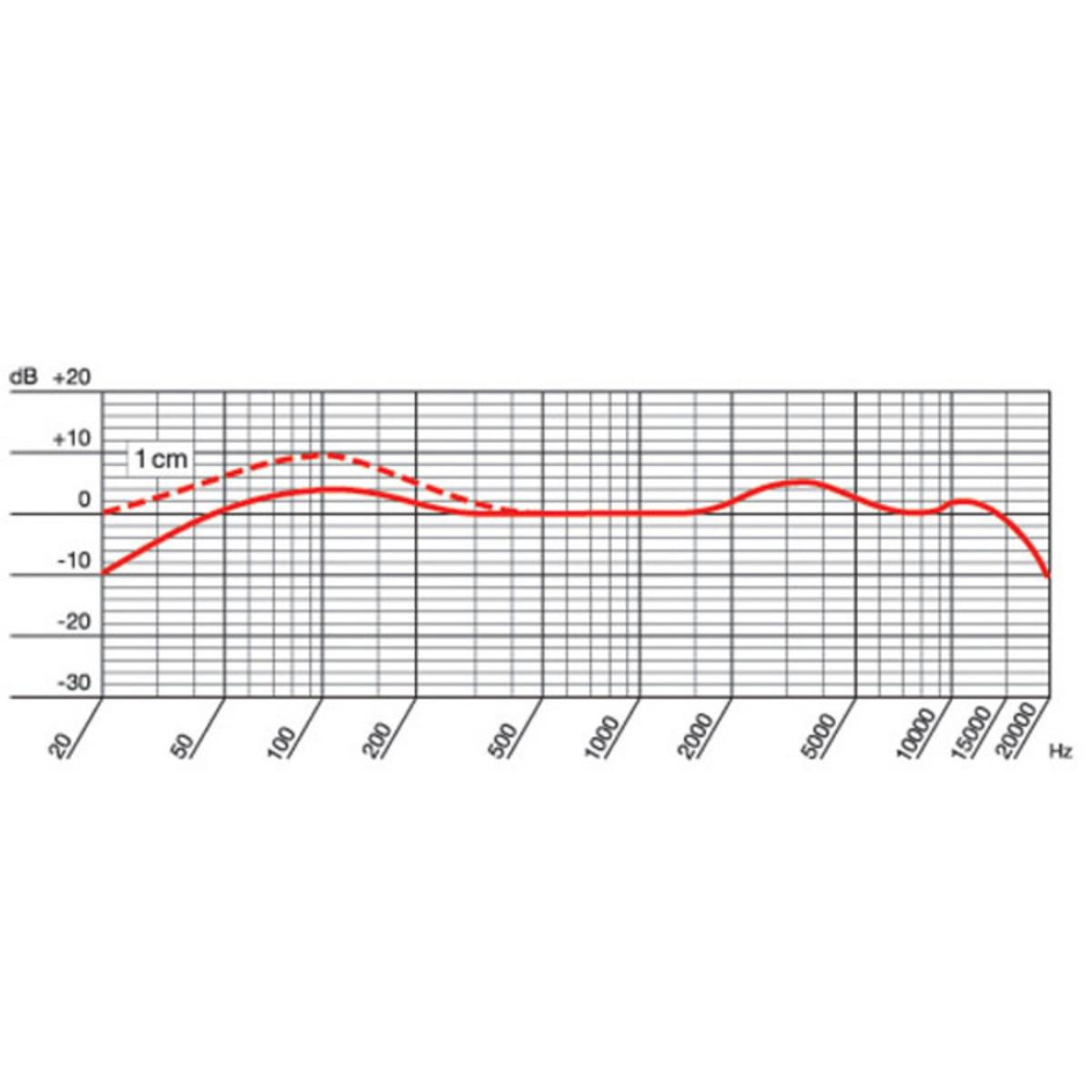 Akg D112 Wiring Diagram | Wiring Liry Off Diagram Sound Wiring Signal Gtpp P on