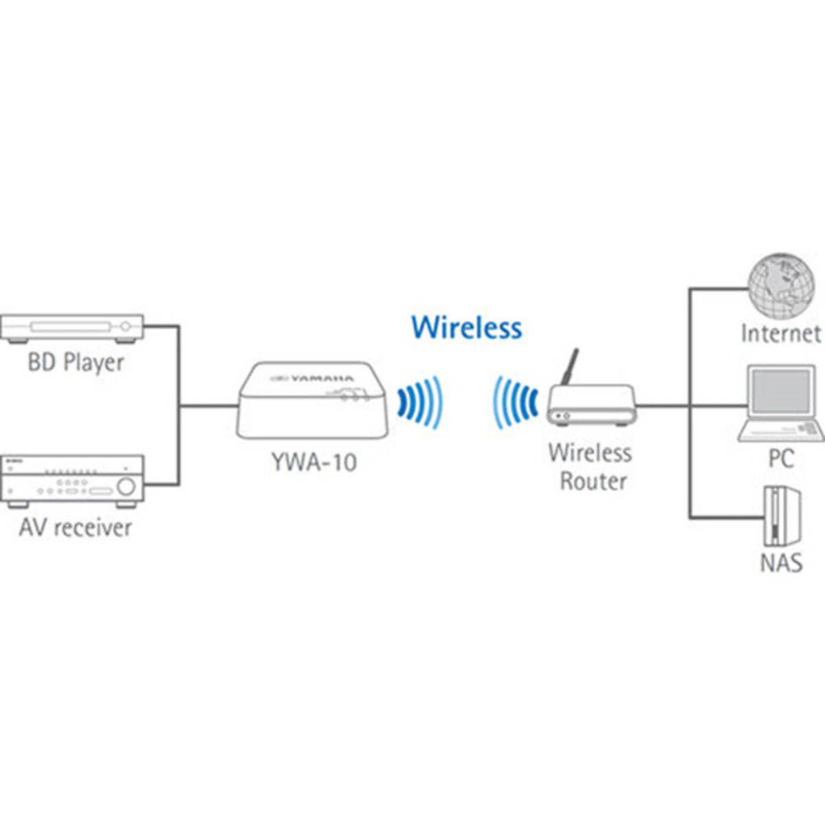 SONDERANGEBOTYamaha YWA-10 Wireless Netzwerk-Adapter bei Gear4music