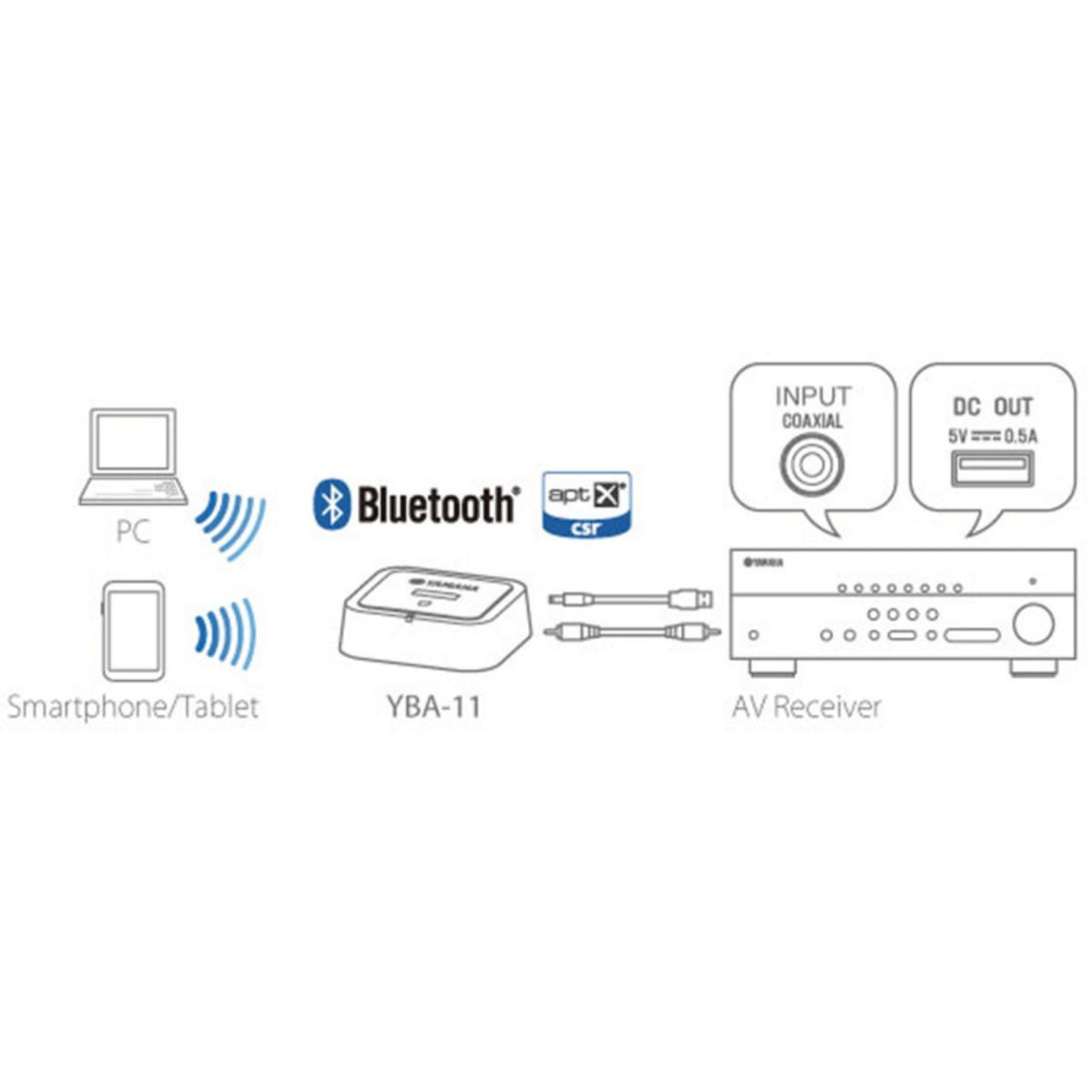 Yamaha Yba Bluetooth Receiver Pairing