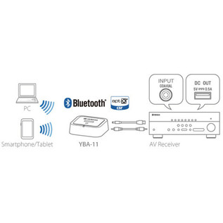 Yamaha YBA-11 Bluetooth Wireless Audio Receiver Diagram