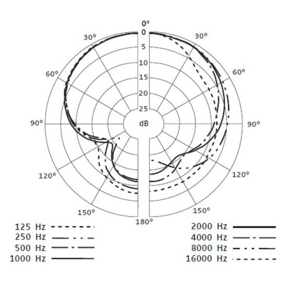 Sennheiser e609 SilverSuper-Cardioid Dynamic Mic for Guitar Cabs