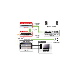 Dual Recording Tascam DA-3000