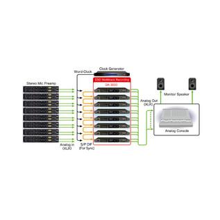 DSD Multitrack Recorder Tascam DA-3000