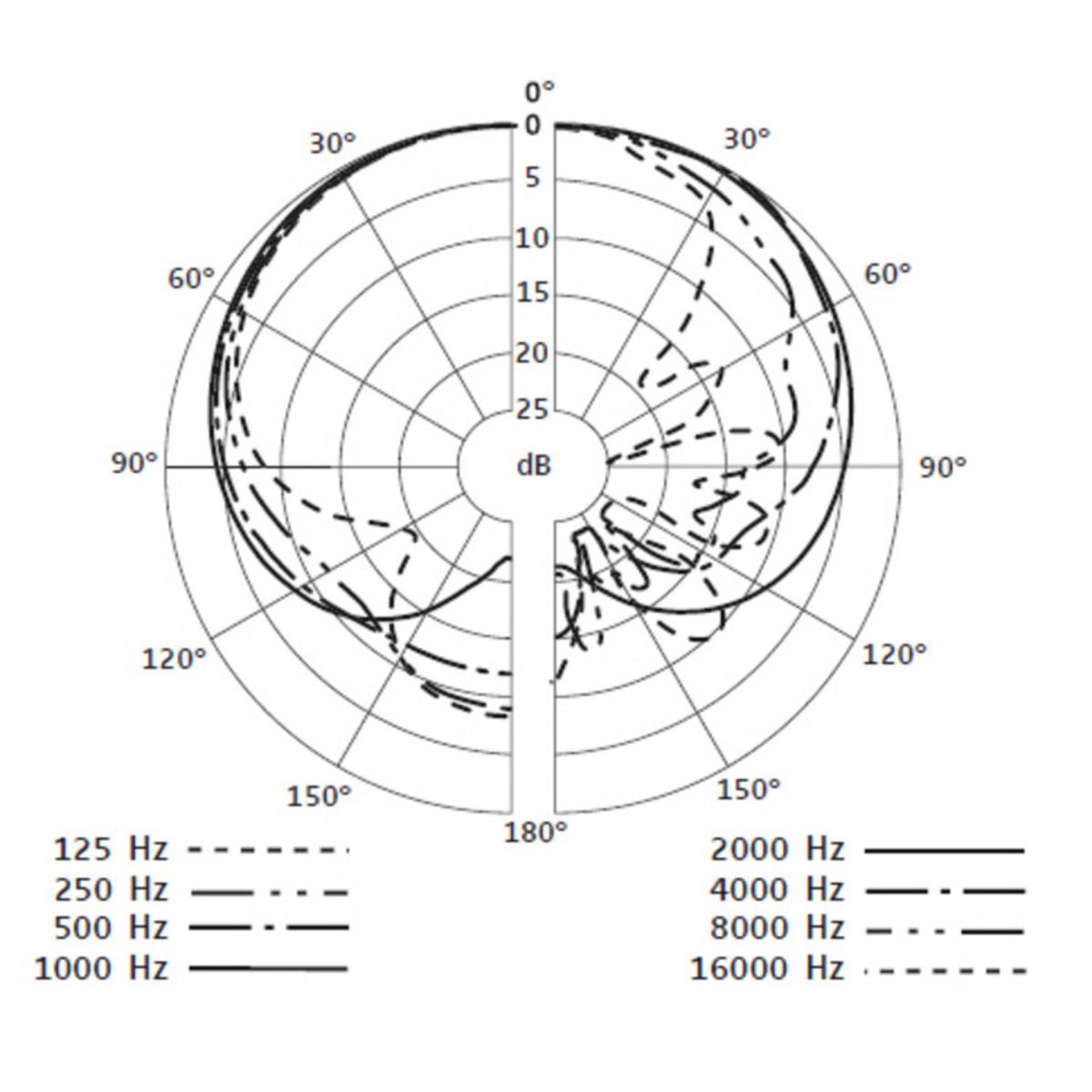 Sennheiser E904 Dynamic Cardioid Tom Microphone At Gear4music Wiring Diagram Loading Zoom