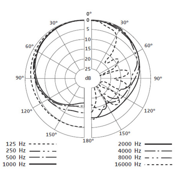 Sennheiser E902 Dynamic Cardioid Bass Instrument Microphone