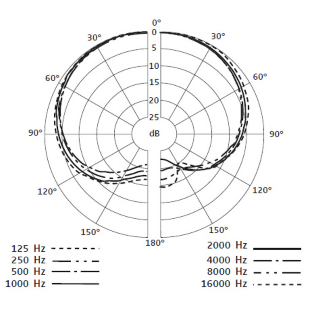 Sennheiser E908 D Condenser Microphone For Drums At Gear4musiccom Diagram In This You Can See