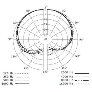 Sennheiser E908 B Condenser Microphone for Brass