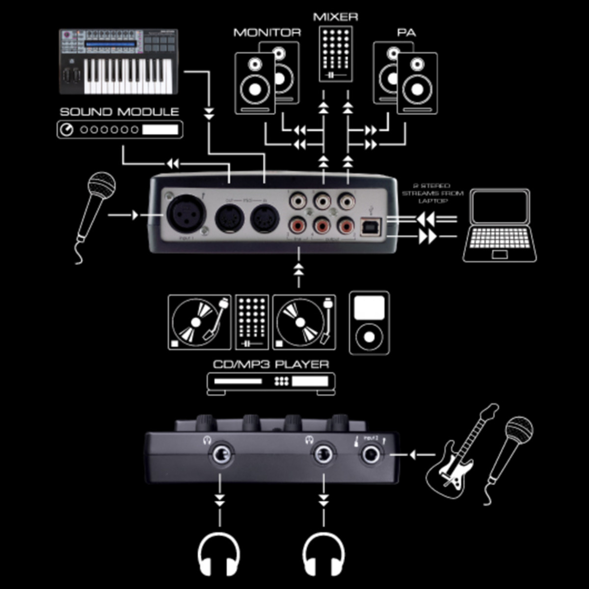 Disc Novation Nio 2 4 Usb Audio Interface At Gear4music Mp3 Player Connection Diagram Connectivity Loading Zoom